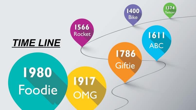 línea de tiempo con timelinejs