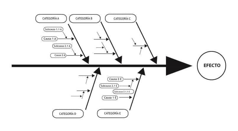 Cómo crear y analizar un diagrama de Ishikawa en Word, Excel, PowerPoint o Minitab (ejemplo)